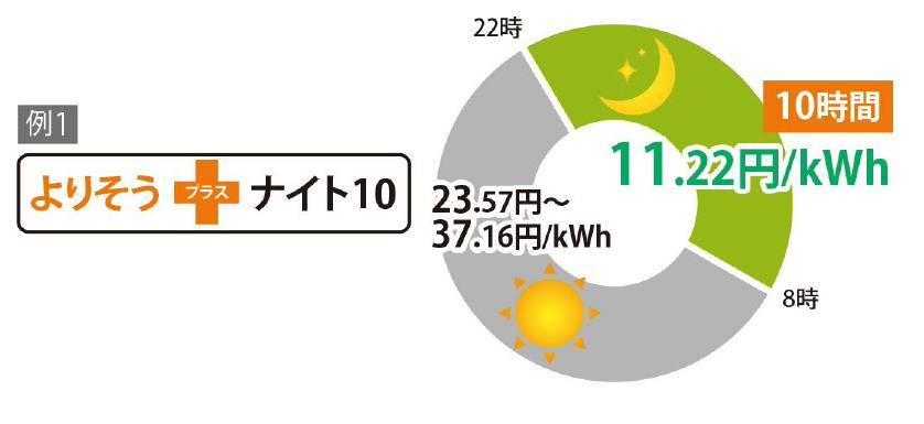 おトクな電気料金が選択可能