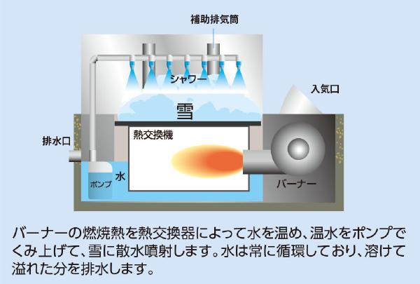 準水中熱交換による多水循環噴射方式