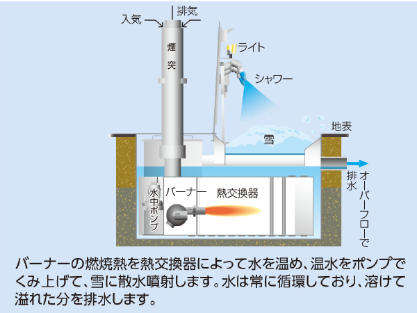 水中熱交換による多水循環噴射方式