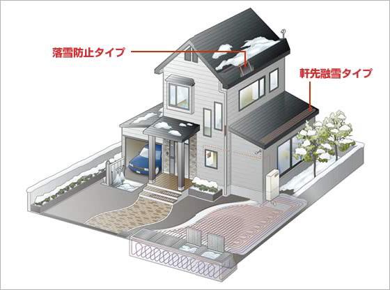 落雪防止タイプ/軒先融雪タイプ